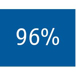 Infographic 96 percent - TENA Professional