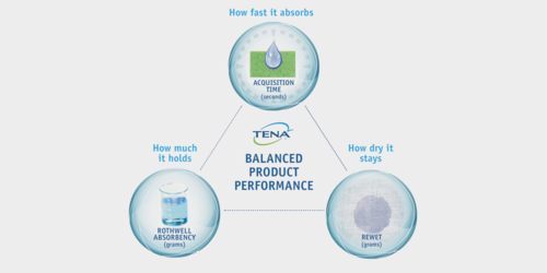 Image of Balanced Performance Video Thumbnail - TENA Professional