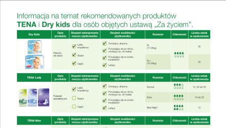 Zrzut ekranu z przykładowej listy zakupów – TENA Opiekunowie