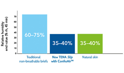 TENA Breathable protection for healthy skin