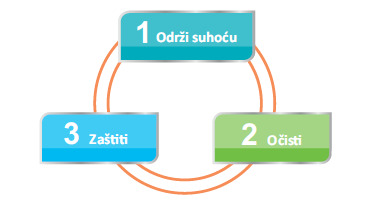 3 koraka