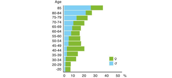 Incontinence Prevalence Chart Image