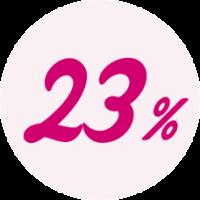23% af alle kvinder har oplevet urinlækage
