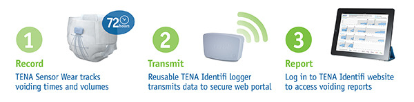 TENA® Identifi tracks a resident's voiding during 72 hours, generating a report with urinary patterns and volumes.