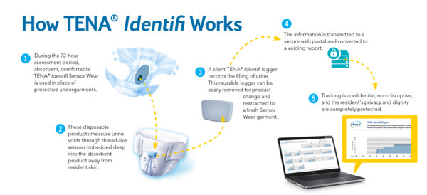 574x262-how-identifi-works-for-web.png