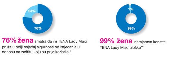 Zašto TENA Lady Maxi